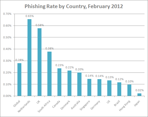 Phishing Rtaes by Countries