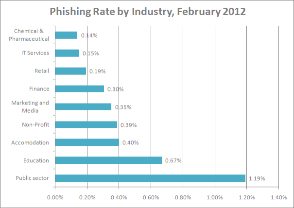 Phishing Rate by Industry 2012
