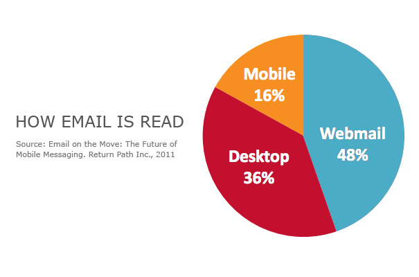 how email is read: webmail, desktop, mobile