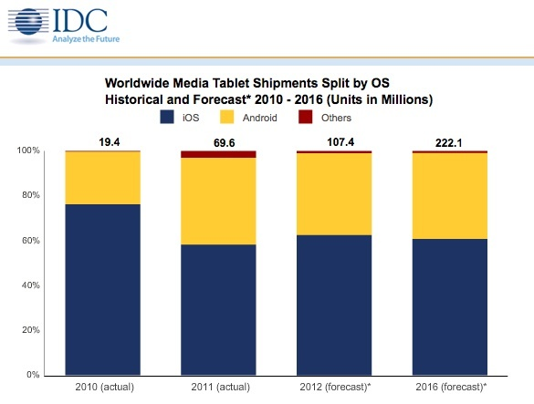 IDC tablet market forecast 2012 2016