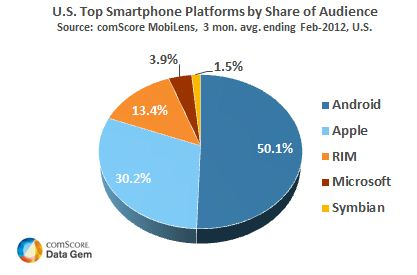Smartphone Penetration in 2012: U.S. Market Share, Operating Systems