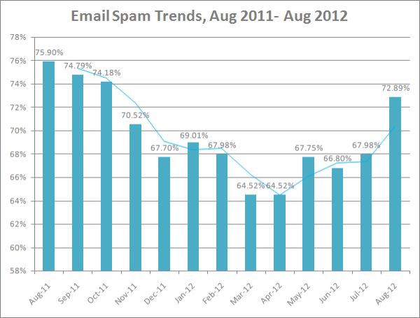 email spam statistics August 2011 - August 2012