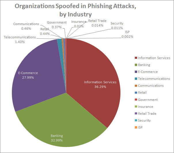 organizations spoofed by phishing attacks in July 2012, Symantec data