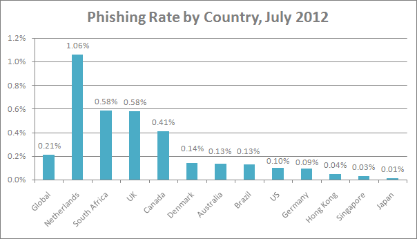 email phishing rate by country July 2012, Symantec data