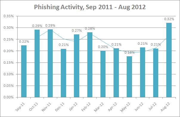 email phishing rates in summer 2012