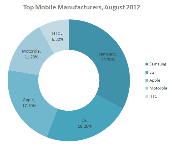 top mobile manufacturers in August 2012: Samsung, LG, Apple, Motorola, HTC