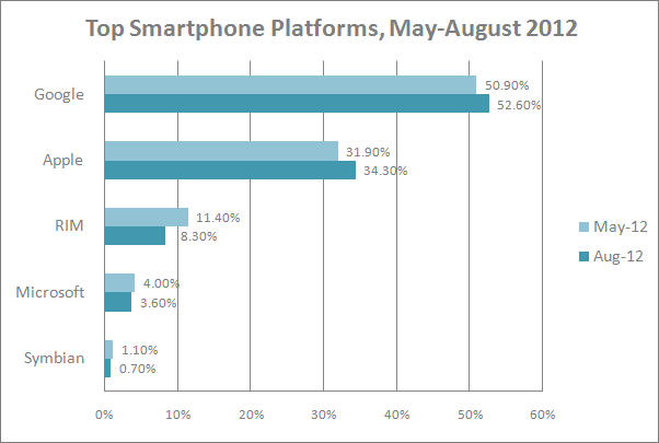 top smartphone platforms May August 2012