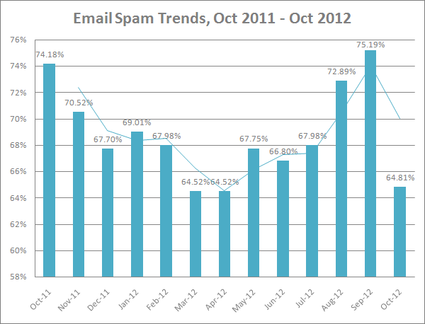 email spam trends october 2011-2012
