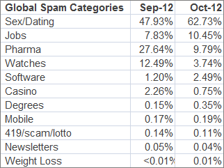 global spam categories,september - october 2012
