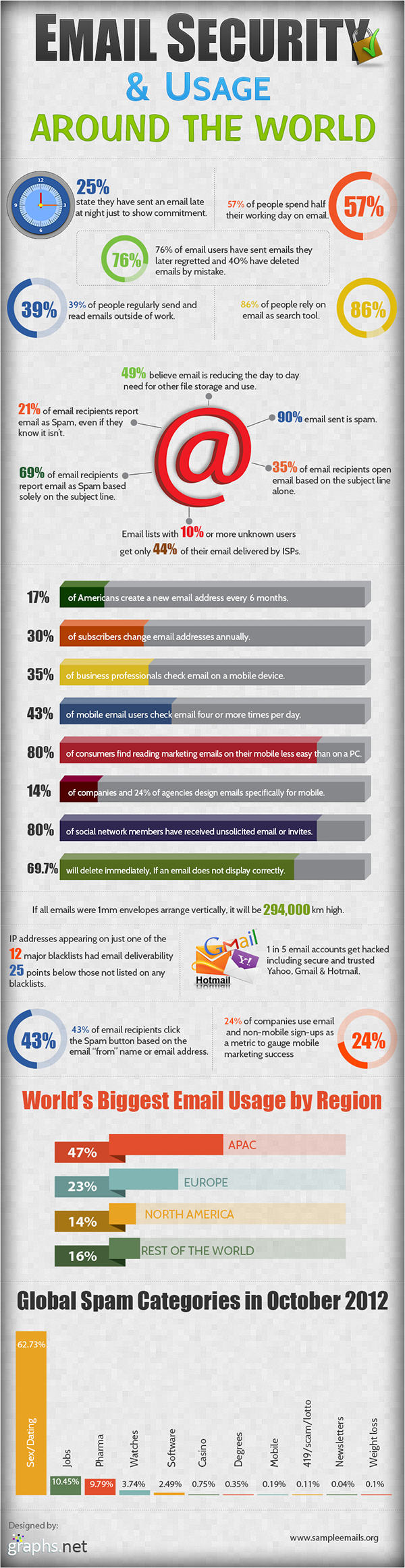Email Security Usage Around the World INFOGRAPHIC
